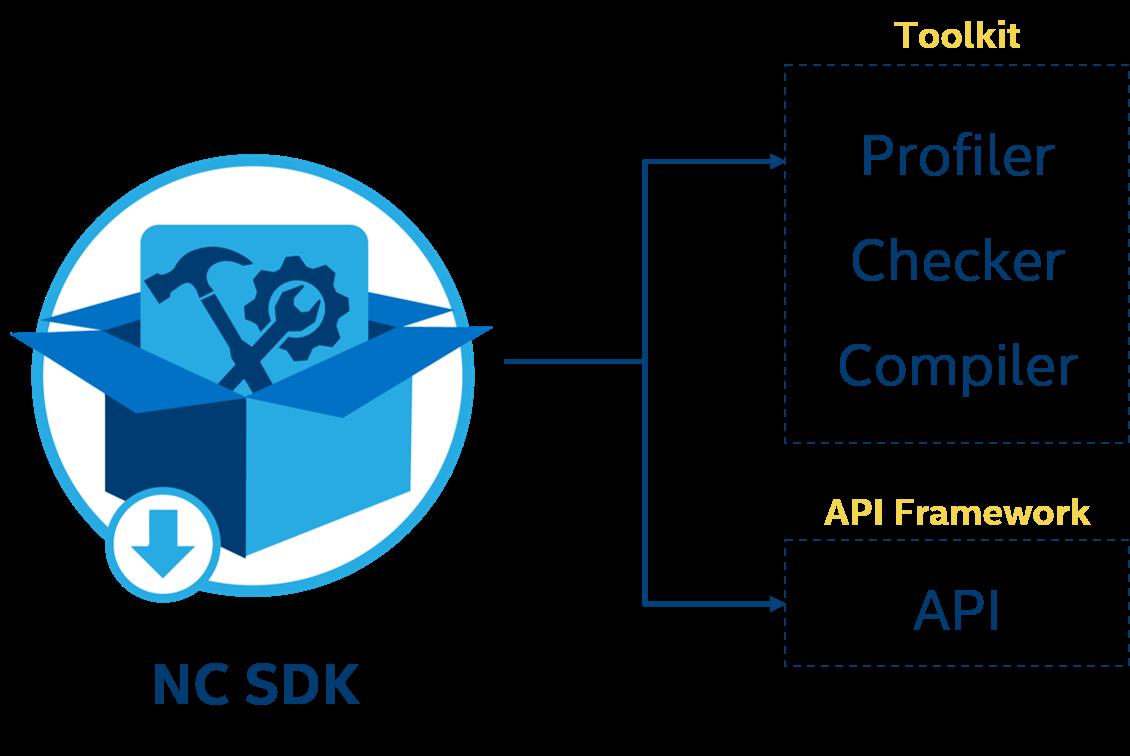 Run Ncs Applications On Raspberry Pi Intel Movidius Neural B Block Diagram Ncsdk